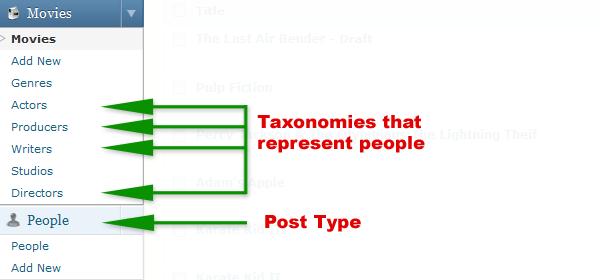 Custom Post Type , Custom Metabox